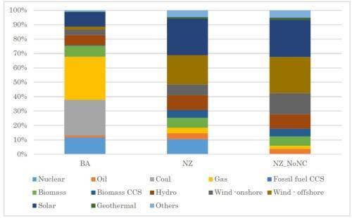 図2●京大による2050年カーボンニュートラルにおける国内の電源構成