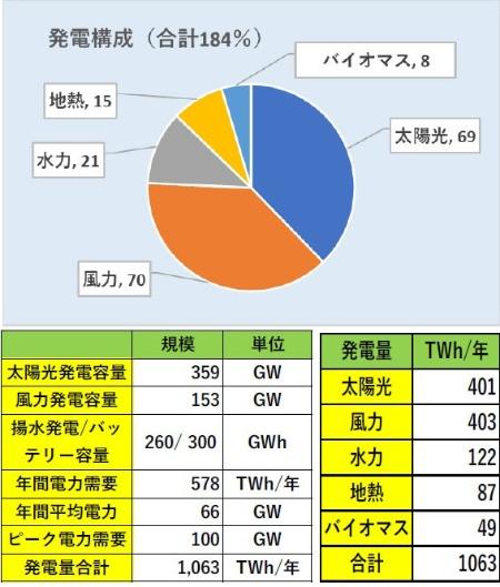 図3●WWFによる2050年カーボンニュートラルにおける国内の電源構成