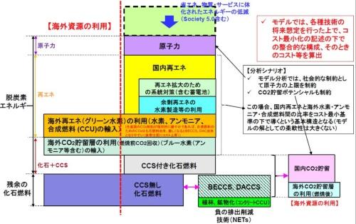 図5●RITEシナリオによるカーボンニュートラルのイメージ