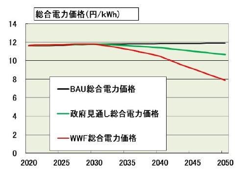 図6●WWF・再エネ100%シナリオでの電力価格の予想