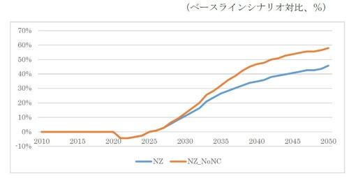 図7●京大シナリオでの電力コストへの影響分析