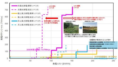 図8●RITEシナリオで想定する太陽光・風力の発電コスト