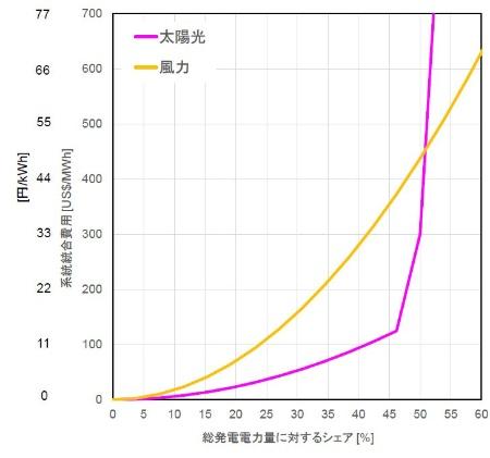 図9●RITEシナリオで想定する太陽光・風力の系統への統合コスト