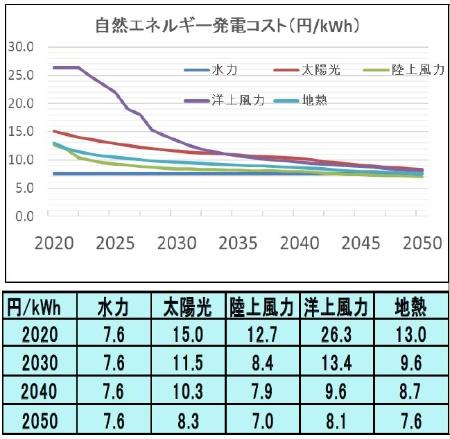 図10●WWF・再エネ100%シナリオで想定する再エネ発電コスト