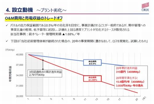 図1●発電量が年1.68%のペースで減っていた