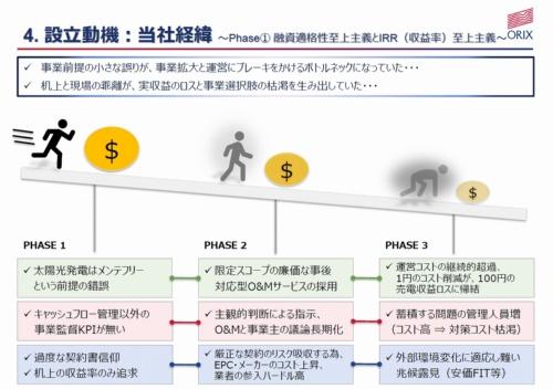 図2●机上と現地の乖離、発電事業者とO&M会社との関係性などに起因