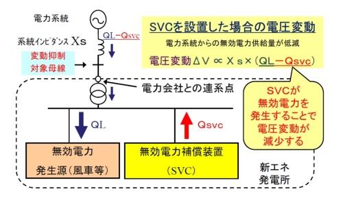 図6●SVCによる電圧安定化のイメージ