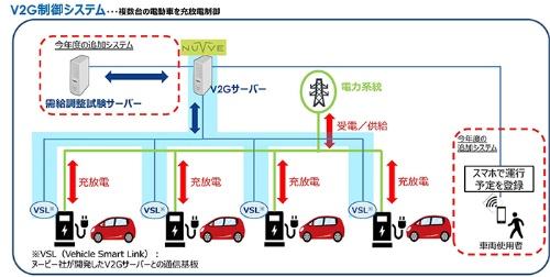 図1●豊田通商と中部電力による実証