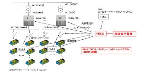 図10●「FBCS」は、すべての蓄電池の状態を監視しつつ、電池特性に合わせて充放電量の制御とインターロックを行う