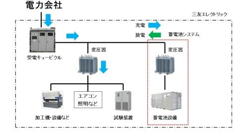 図11●三友エレクトリックの現状の蓄電池システム構成