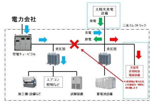 図12●三友エレクトリックの将来(非常時含む)の蓄電池システム構成