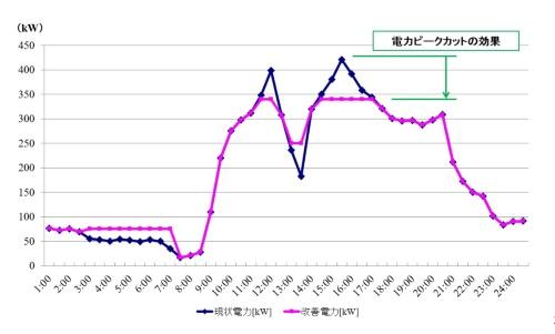 図7●蓄電池導入によるピークカットのシミュレーション