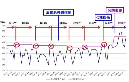 図8●契約電力と最大需要電力の推移