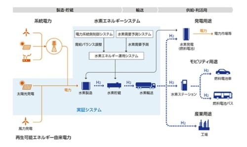 図14●FH2R事業の全体像