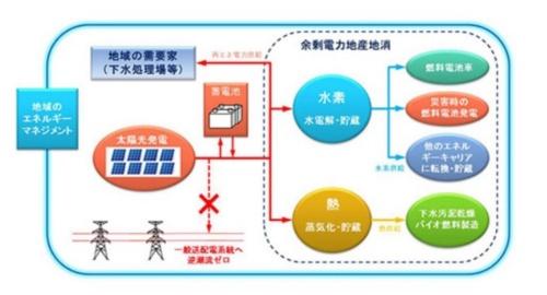 図14●スマートコミュニティ事業のイメージ(出所:IHI)