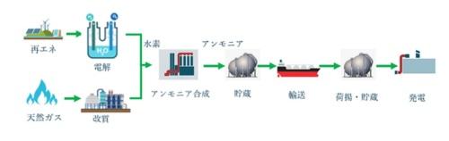 図6●アンモニアを水素キャリアとしたグローバルな水素チェーンのイメージ