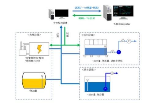 図10●「T-BC Controller」の構成図