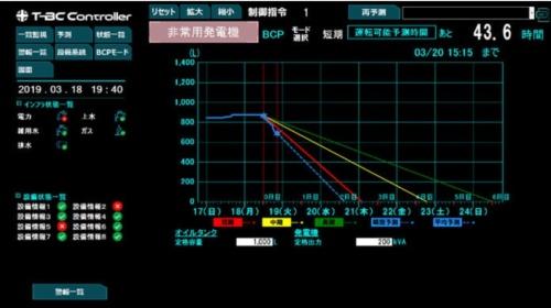 図9●「T-BC Controller」の非常時での予想画面