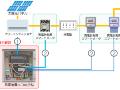 NTTスマイル、「第三者所有・太陽光」向け遠隔監視