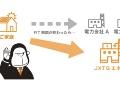 JXTGエネ、「卒FIT」太陽光の買取単価、東日本でも最高値に