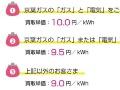京葉ガス、「卒FIT」太陽光の買取単価を公表、東電より0.5円プラス