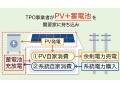 ネクストエナジー、太陽光「第三者モデル」に蓄電池を標準化