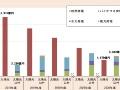 富士経済、2030年の再エネ市場を予測、太陽光と風力で明暗