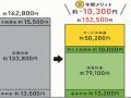京セラと関電、「第三者所有」で住宅太陽光、年間で約1万円割安