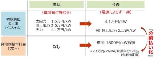 一般負担上限の見直しと発電側基本料金の導入イメージ