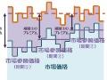 経産省、「FIP」の制度設計に着手、「地域電源」は4要素で評価も
