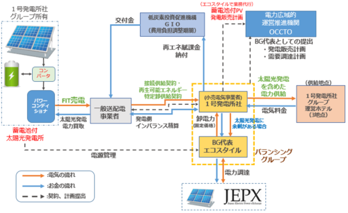 1号発電所に提供するBGサービスの仕組み