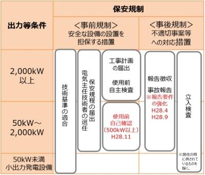 太陽電池発電設備の保安規制の対応