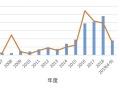 太陽光関連の倒産、6年ぶりに減少、帝国データ調査