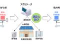 「太陽光+蓄電池+燃料電池」で系統安定化、大ガスと積水ハウスが実験