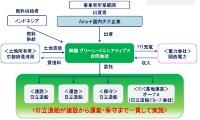 事業実施体制(計画)