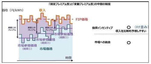 フィード・イン・プレミアム(FIP)の仕組みイメージ
