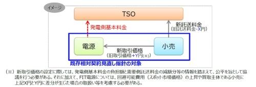 発電側基本料金の転嫁(需要側託送料金の減額分の取り扱い)