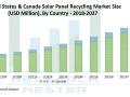 太陽光パネルのリサイクル世界市場、3億2500万ドル超に