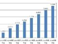 国内洋上風力、2030年度に市場規模9200億円