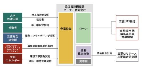 図2●事業スキーム図