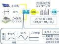 太陽光・風力で水素を製造して利用、北九州市で実証