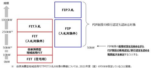 2022年度における太陽光発電のFIP/FIT制度・入札制の対象(イメージ)