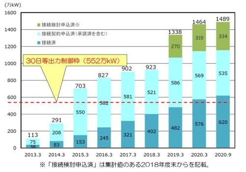 東北電力管内における太陽光の接続・申し込み状況