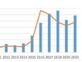 太陽光関連の倒産件数、2年ぶり増加、帝国データ調査