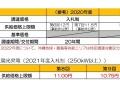 次年度・太陽光の買取・入札上限価格、高圧案件は「11円」
