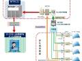 リース太陽光向けに自動検針・遠隔監視サービス、NTT・京セラ系