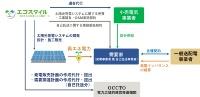 エコスタイルがすでに公表している自己託送制度を利用した再エネ供給の仕組み。今回の提携では、SBエナジーが発電事業者としてサービスの窓口になる
