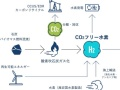 Jパワー、2025年度までに1GWの再エネを新規開発
