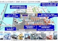 カーボンニュートラルポート(CNP)のイメージ