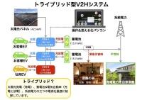 V2X【トライブリット蓄電】自家消費システムの概要